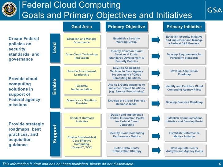 cloud computing strategy 0