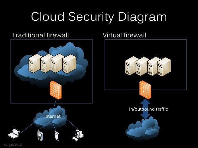 Cloud Computing Strategy and Architecture
