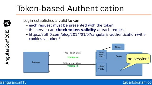 Sentry Oauth