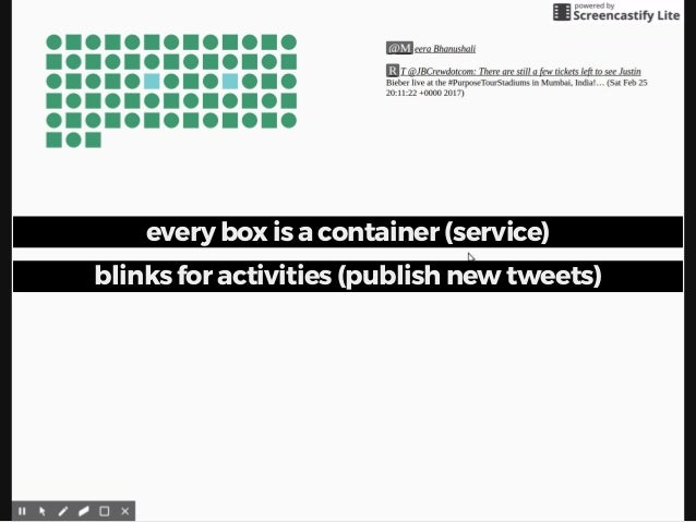every box is a container (service) blinks for activities (publish new tweets)