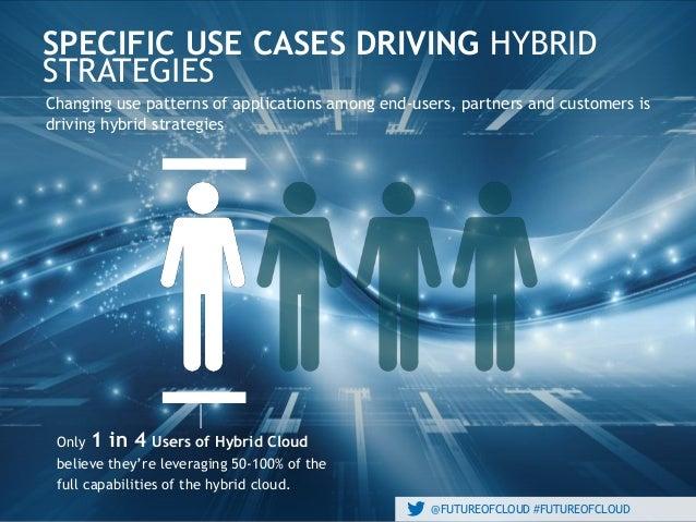 @FUTUREOFCLOUD #FUTUREOFCLOUD SPECIFIC USE CASES DRIVING HYBRID STRATEGIES @FUTUREOFCLOUD #FUTUREOFCLOUD Changing use patt...