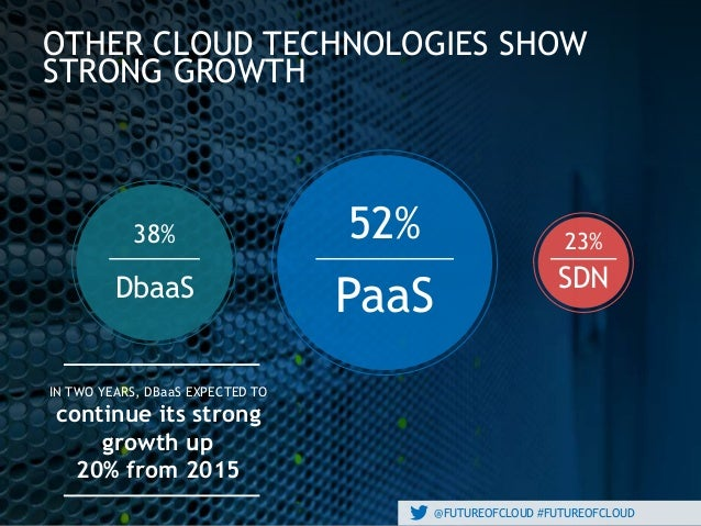 @FUTUREOFCLOUD #FUTUREOFCLOUD OTHER CLOUD TECHNOLOGIES SHOW STRONG GROWTH IN TWO YEARS, DBaaS EXPECTED TO continue its str...
