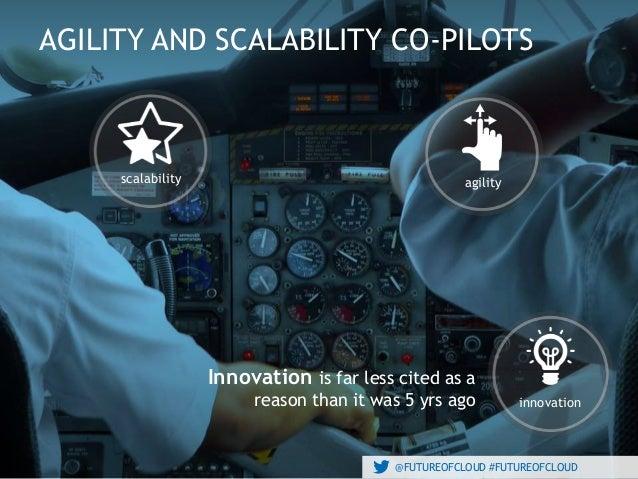 @FUTUREOFCLOUD #FUTUREOFCLOUD AGILITY AND SCALABILITY CO-PILOTS @FUTUREOFCLOUD #FUTUREOFCLOUD scalability agility innovati...