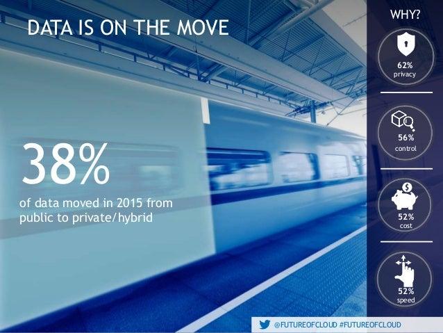 @FUTUREOFCLOUD #FUTUREOFCLOUD DATA IS ON THE MOVE @FUTUREOFCLOUD #FUTUREOFCLOUD of data moved in 2015 from public to priva...