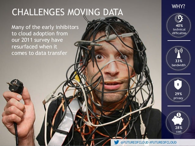 @FUTUREOFCLOUD #FUTUREOFCLOUD CHALLENGES MOVING DATA @FUTUREOFCLOUD #FUTUREOFCLOUD WHY? 29% privacy 33% bandwidth 40% tech...