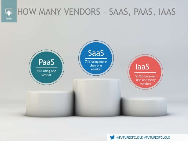 @FUTUREOFCLOUD #FUTUREOFCLOUD HOW MANY VENDORS – SAAS, PAAS, IAAS 61% using one vendor 71% using more than one vendor IaaS...