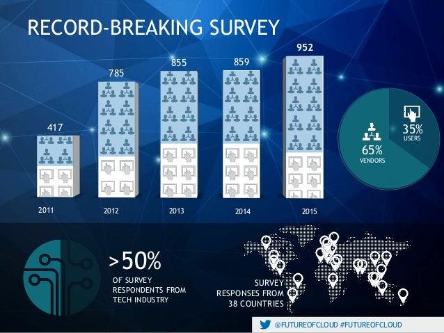 @FUTUREOFCLOUD #FUTUREOFCLOUD 2011 2012 2013 2014 2015 417 785 855 859 952 RECORD-BREAKING SURVEY >50% OF SURVEY RESPONDEN...