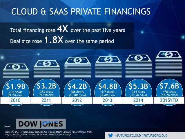 @FUTUREOFCLOUD #FUTUREOFCLOUD CLOUD & SAAS PRIVATE FINANCINGS *Note: (As of 6/16/2014) larger deal size due to seven $100M...