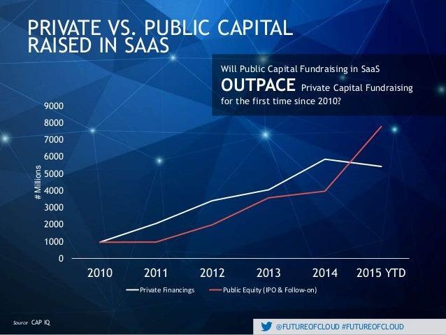 @FUTUREOFCLOUD #FUTUREOFCLOUD PRIVATE VS. PUBLIC CAPITAL RAISED IN SAAS CAP IQSource Will Public Capital Fundraising in Sa...
