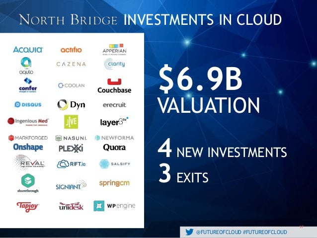 @FUTUREOFCLOUD #FUTUREOFCLOUD 57 INVESTMENTS IN CLOUD $6.9B VALUATION 4NEW INVESTMENTS 3 EXITS