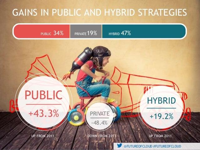 @FUTUREOFCLOUD #FUTUREOFCLOUD GAINS IN PUBLIC AND HYBRID STRATEGIES @FUTUREOFCLOUD #FUTUREOFCLOUD PUBLIC PRIVATE HYBRID34%...