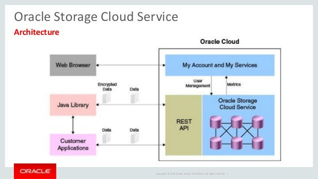 Oracle Cloud Storage Service & Oracle Database Backup Cloud Service
