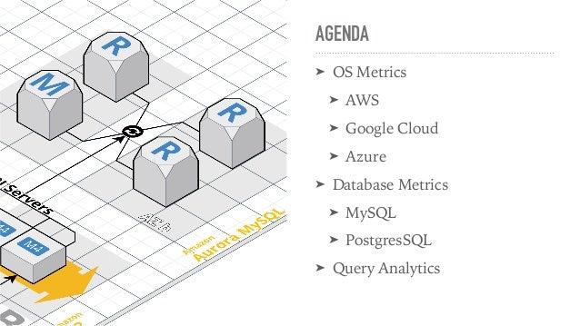DevOps Fest 2019. Mykola Marzhan. Monitoring Cloud Databases Slide 3