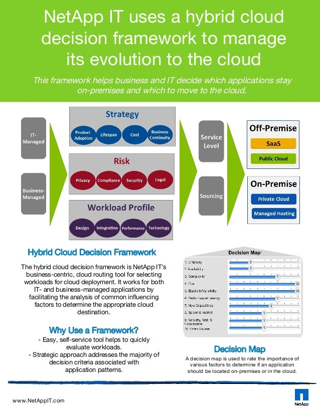 NetApp IT uses a hybrid cloud decision framework to manage its evolution to the cloud This framework helps business and IT...