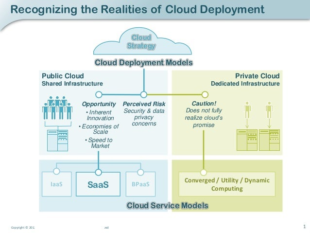 Recognizing the Realities of Cloud Deployment                                                                         Clou...