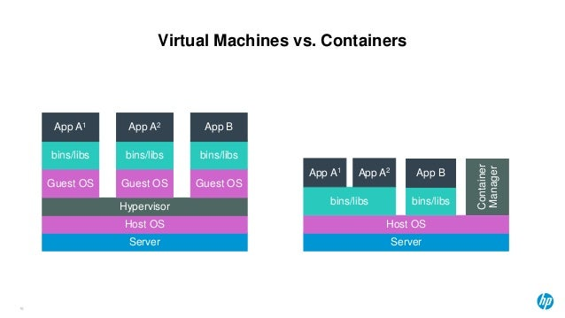 Virtual Machines vs. Containers 18 Server Host OS Hypervisor Guest OS Guest OS Guest OS bins/libs bins/libs bins/libs App ...