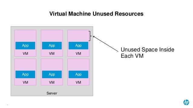 Virtual Machine Unused Resources 19 Server VM VM VM App App App VM VM VM App App App Unused Space Inside Each VM