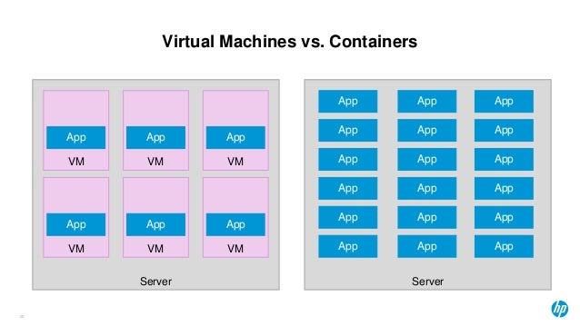 Virtual Machines vs. Containers 20 Server Server VM VM VM App App App VM VM VM App App App App App App App App App App App...