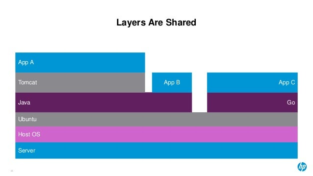 Layers Are Shared 23 Server Host OS Ubuntu Java Go Tomcat App A App B App C