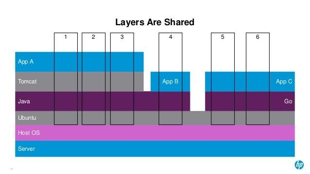 Layers Are Shared 24 Server Host OS Ubuntu Java Go Tomcat App A App B App C 31 2 4 5 6
