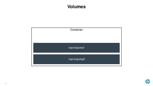 25 Volumes 25 /var/volume2 /var/volume1 Container