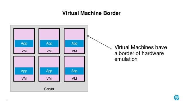 Virtual Machine Border 28 Server VM App Virtual Machines have a border of hardware emulation VM App VM App VM App VM App V...