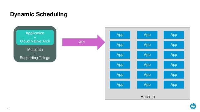Dynamic Scheduling 47 Machine App App App App App App App App App App App App App App App App App App API Metadata + Suppo...