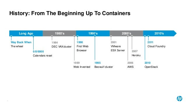 History: From The Beginning Up To Containers Long Ago 1980's 1990's 2000's 2010's Way Back When The wheel 1990 First Web B...