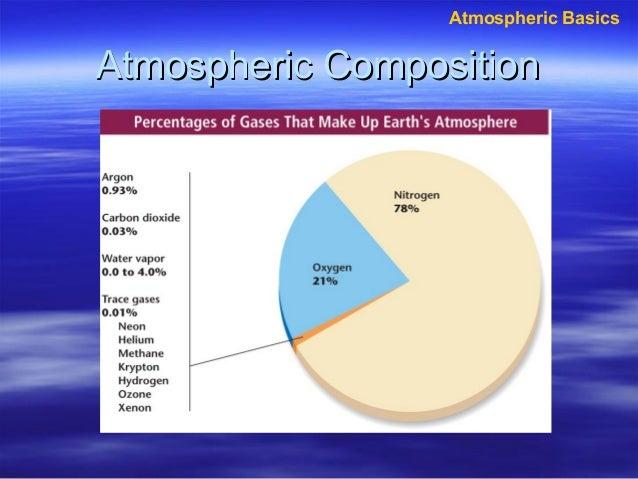 Atmospheric Basics  Atmospheric Composition