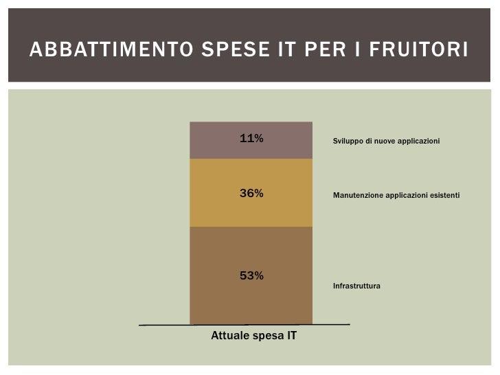 ABBATTIMENTO SPESE IT PER I FRUITORI                   11%           Sviluppo di nuove applicazioni                   36% ...