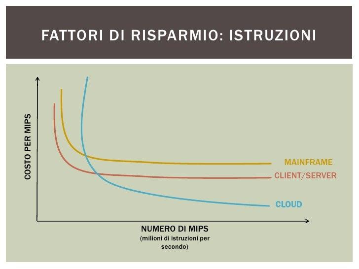FATTORI DI RISPARMIO: ISTRUZIONICOSTO PER MIPS                                                           MAINFRAME        ...