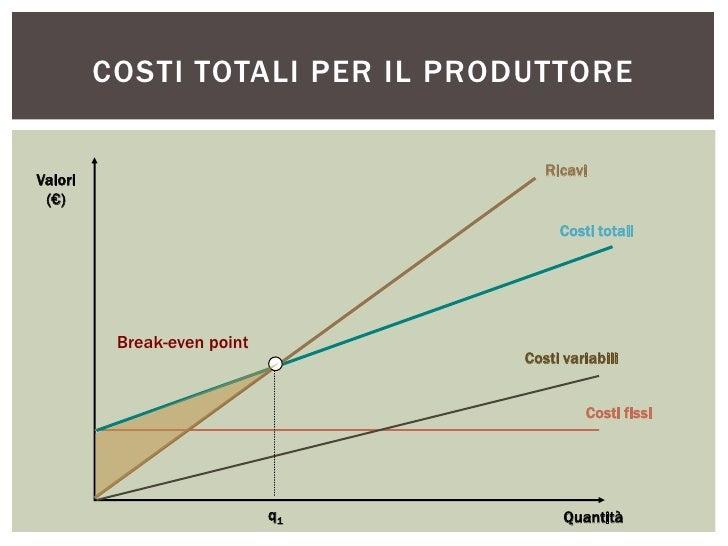 COSTI TOTALI PER IL PRODUTTORE                                     RicaviValori (€)                                       ...