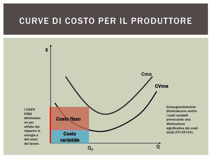 CURVE DI COSTO PER IL PRODUTTORE              $                                     Cme                                   ...