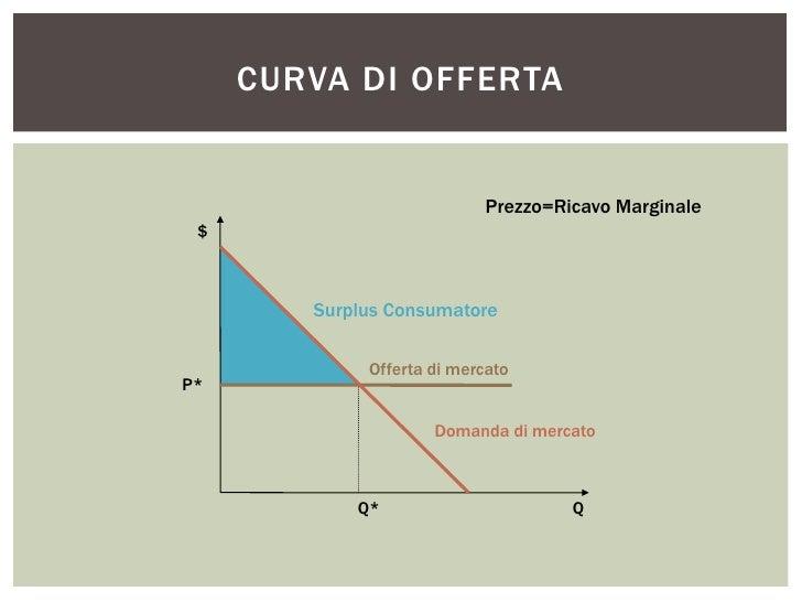 CURVA DI OFFERTA                            Prezzo=Ricavo Marginale $        Surplus Consumatore             Offerta di me...