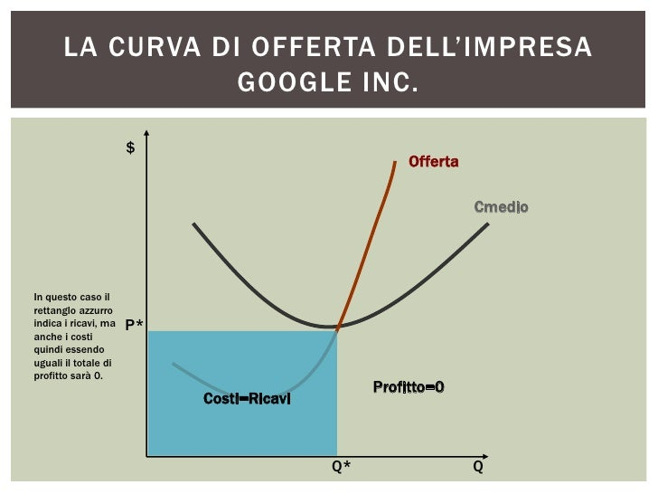 LA CURVA DI OFFERTA DELL'IMPRESA                 GOOGLE INC.                      $                                       ...