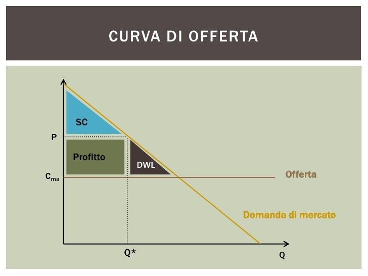 CURVA DI OFFERTA      SC P      Profitto                       DWLCma                                       Offerta       ...