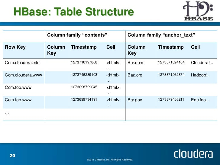 Hadoop 101 aug 21 2012 tohug - How to create table in hbase ...