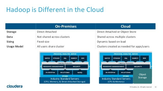 13© Cloudera, Inc. All rights reserved. On-Premises Cloud Storage Direct Attached Direct Attached or Object Store Data Not...