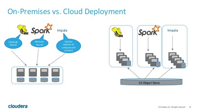 14© Cloudera, Inc. All rights reserved. On-Premises vs. Cloud Deployment Impala Compute bound Memory bound Desires balance...