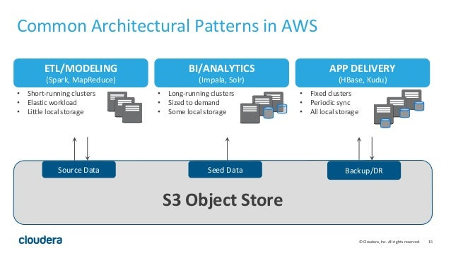15© Cloudera, Inc. All rights reserved. Common Architectural Patterns in AWS S3 Object Store Source Data Seed Data Backup/...