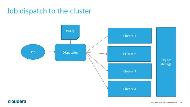 20© Cloudera, Inc. All rights reserved. Job dispatch to the cluster Job Cluster 1 Cluster 3 Cluster 2 Cluster 4 Object sto...