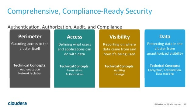 27© Cloudera, Inc. All rights reserved. Comprehensive, Compliance-Ready Security Authentication, Authorization, Audit, and...