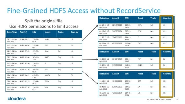 29© Cloudera, Inc. All rights reserved. Fine-Grained HDFS Access without RecordService Date/time Accnt # SSN Asset Trade C...