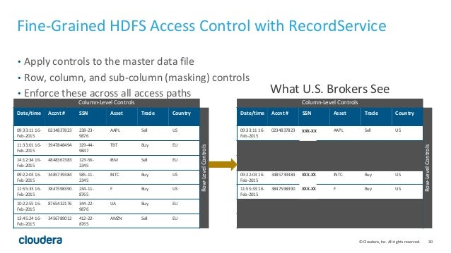 30© Cloudera, Inc. All rights reserved. Fine-Grained HDFS Access Control with RecordService • Apply controls to the master...