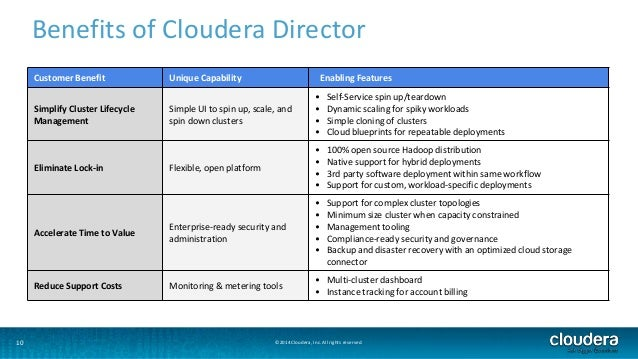 Benefits of Cloudera Director  Customer Benefit Unique Capability Enabling Features  Simplify Cluster Lifecycle  Managemen...