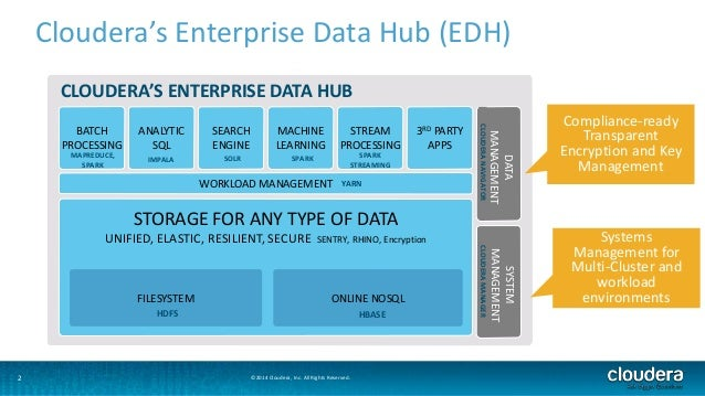 2  3RD PARTY  APPS  CLOUDERA'S ENTERPRISE DATA HUB  STORAGE FOR ANY TYPE OF DATA  BATCH  PROCESSING  MAPREDUCE,  UNIFIED, ...