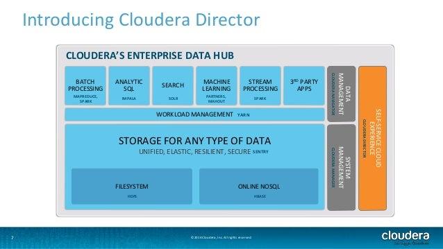 7  Introducing Cloudera Director  CLOUDERA'S ENTERPRISE DATA HUB  ©2014 Cloudera, Inc. All rights reserved.  3RD PARTY  AP...
