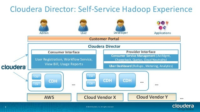Cloudera Director: Self-Service Hadoop Experience  Admin User Developer Applications  Customer Portal  Consumer Interface ...