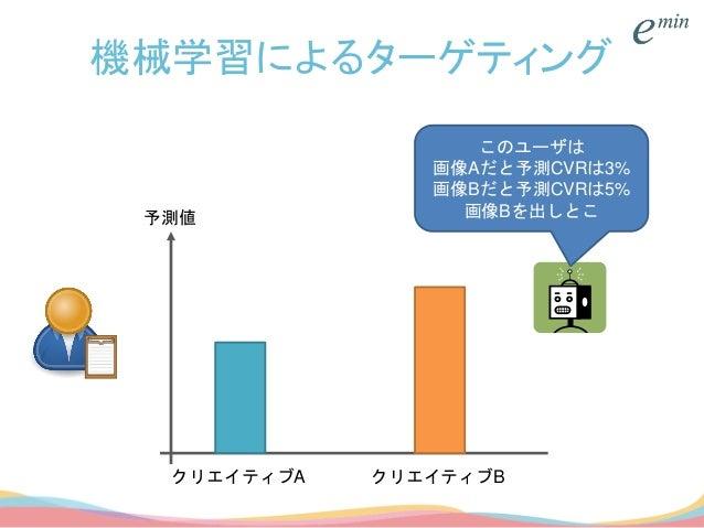 機械学習によるターゲティング クリエイティブA クリエイティブB 予測値 このユーザは 画像Aだと予測CVRは3% 画像Bだと予測CVRは5% 画像Bを出しとこ