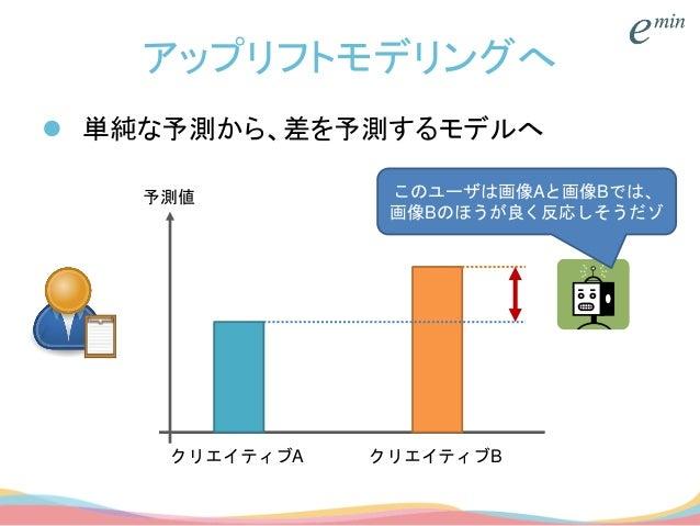 アップリフトモデリングへ  単純な予測から、差を予測するモデルへ クリエイティブA クリエイティブB 予測値 このユーザは画像Aと画像Bでは、 画像Bのほうが良く反応しそうだゾ